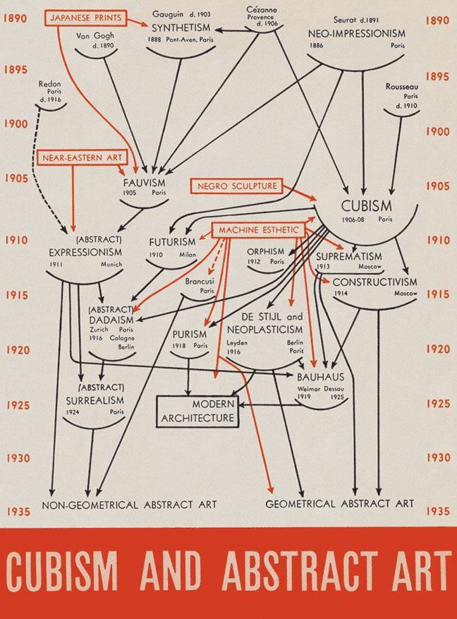 """This chart was part of Alfred H. Barr Jr.'s 1936 publication """"Cubism and Abstract Art,"""" which was published by New York's Museum of Modern Art."""